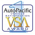 COSTA MESA, Calif., June 7, 2013 – The 2013 Hyundai Genesis and Veloster topped the Aspirational Luxury Car and Sporty Car categories respectively in the 2013 AutoPacific Vehicle Satisfaction Awards […]